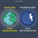 2 mld użytkowników Facebooka!